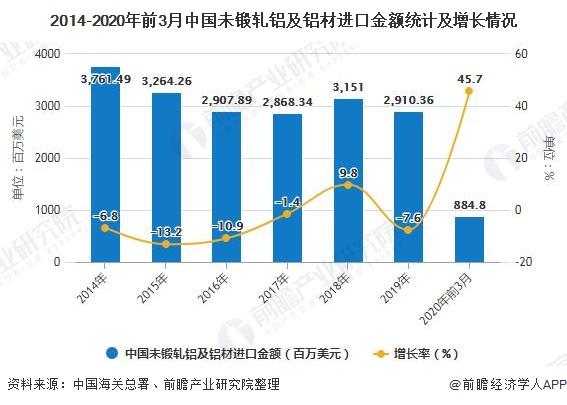 2014-2020年前3月中国未锻轧铝及铝材进口金额统计及增长情况