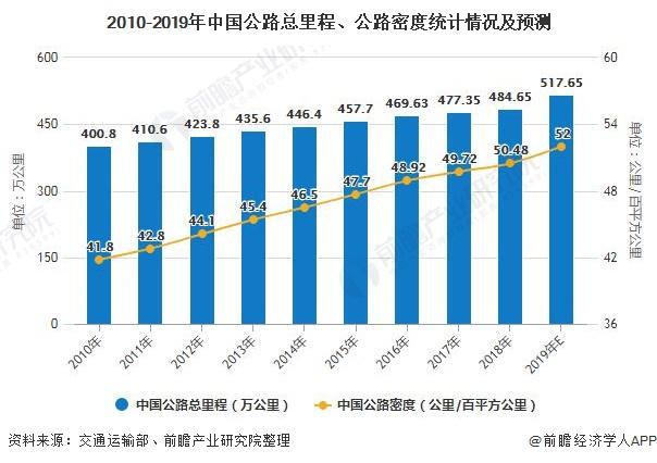 2010-2019年中国公路总里程、公路密度统计情况及预测