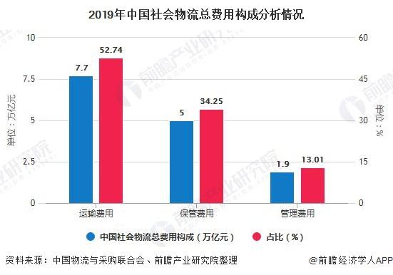 2019年中国炒股配资 物流总费用构成分析情况