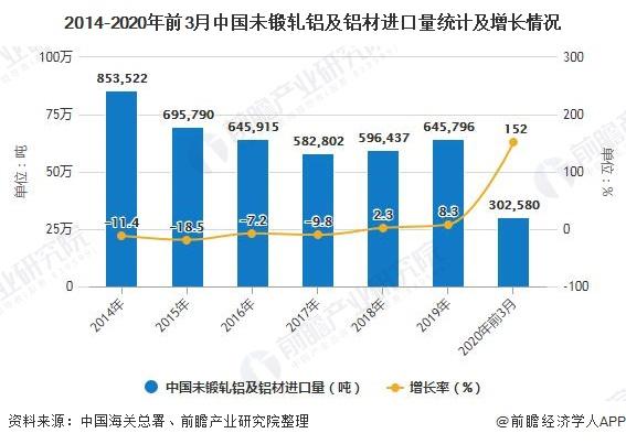 2014-2020年前3月中国未锻轧铝及铝材进口量统计及增长情况