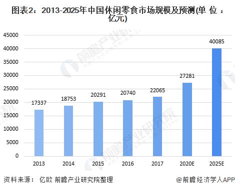 图表2:2013-2025年中国休闲零食市场规模及预测(单位:亿元)