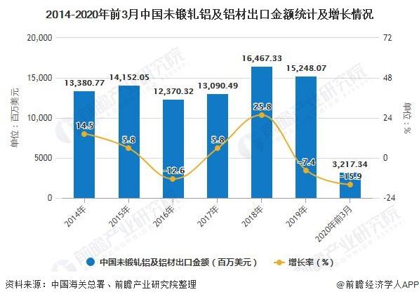 2014-2020年前3月中国未锻轧铝及铝材出口金额统计及增长情况