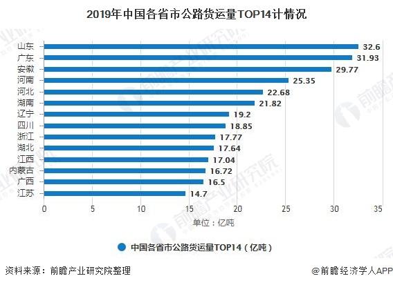 2019年中国各省市公路货运量TOP14计情况