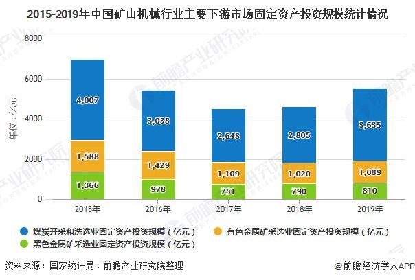 2015-2019年中国矿山机械行业主要下游市场固定资产投资规模统计情况