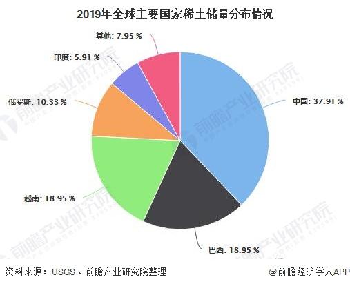 2019年全球主要国家稀土储量分布情况