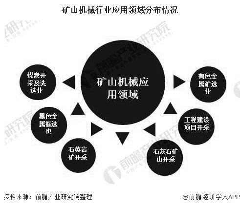 矿山机械行业应用领域分布情况