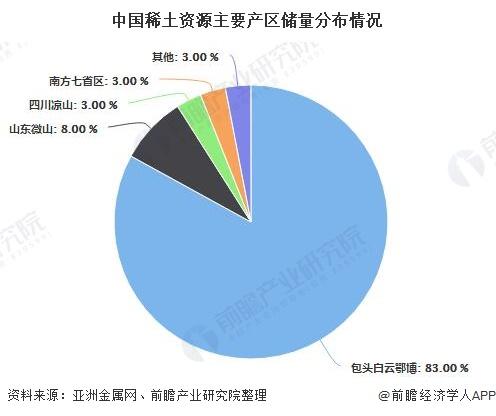 中国稀土资源主要产区储量分布情况