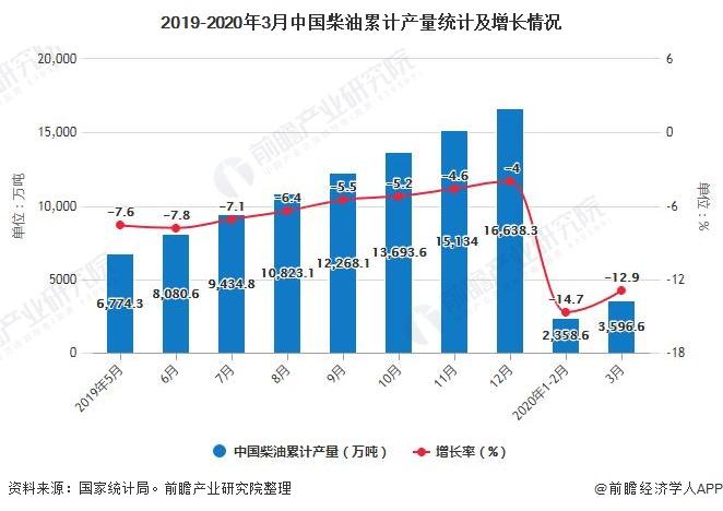 2019-2020年3月中国柴油累计产量统计及增长情况