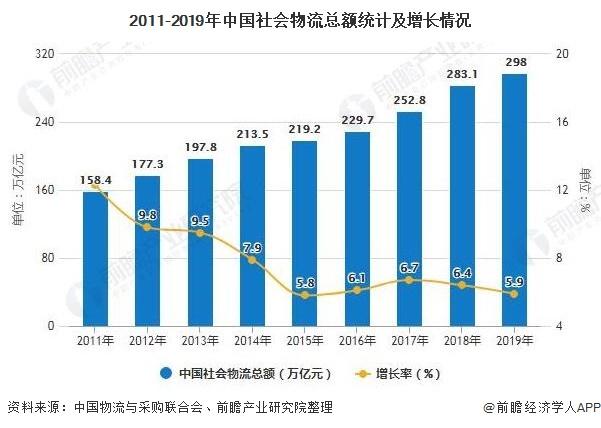 2011-2019年中国炒股配资 物流总额统计及增长情况
