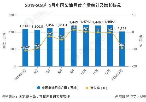 2019-2020年3月中国柴油月度产量统计及增长情况