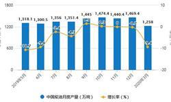 2020年1-3月中国燃料油行业市场分析:累计产量突破700万吨