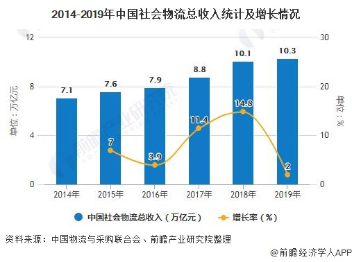 2014-2019年中国炒股配资 物流总收入统计及增长情况