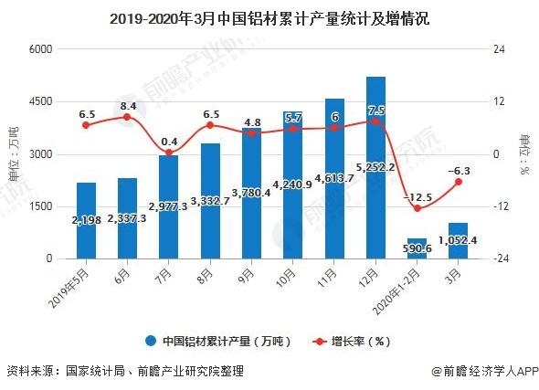 2019-2020年3月中国铝材累计产量统计及增情况
