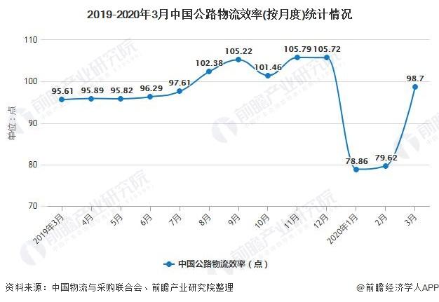 2019-2020年3月中国公路物流效率(按月度)统计情况
