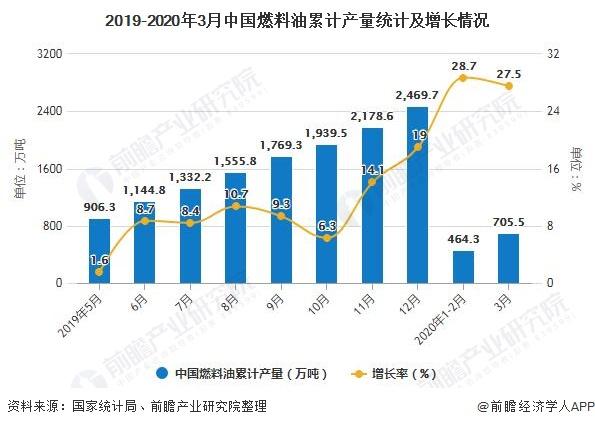 2019-2020年3月中国燃料油累计产量统计及增长情况