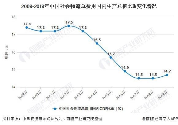 2009-2019年中国社会物流总费用国内生产总值比重变化情况