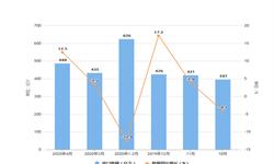 2020年1-4月我国<em>半导体</em>器件进口量及金额增长情况分析