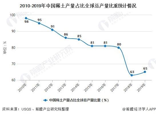 2010-2019年中国稀土产量占比全球总产量比重统计情况