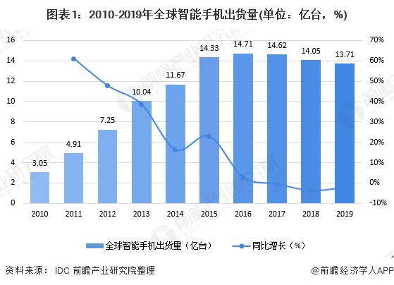 图表1:2010-2019年全球智能手机出货量(单位:亿台,%)