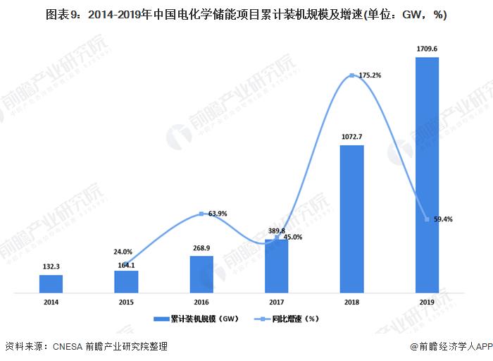 图表9:2014-2019年中国电化学储能项目累计装机规模及增速(单位:GW,%)
