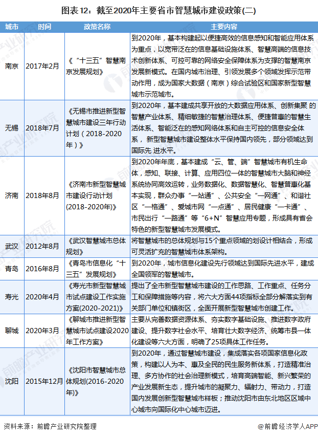 圖表12:截至2020年主要省市智慧城市建設政策(二)