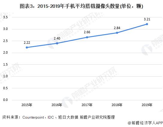 图表3:2015-2019年手机平均搭载摄像头数量(单位:颗)