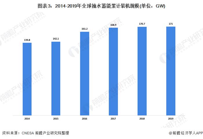 图表3:2014-2019年全球抽水蓄能累计装机规模(单位:GW)