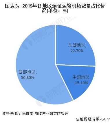 图表3:2019年各地区颁证运输机场数量占比情况(单位:%)