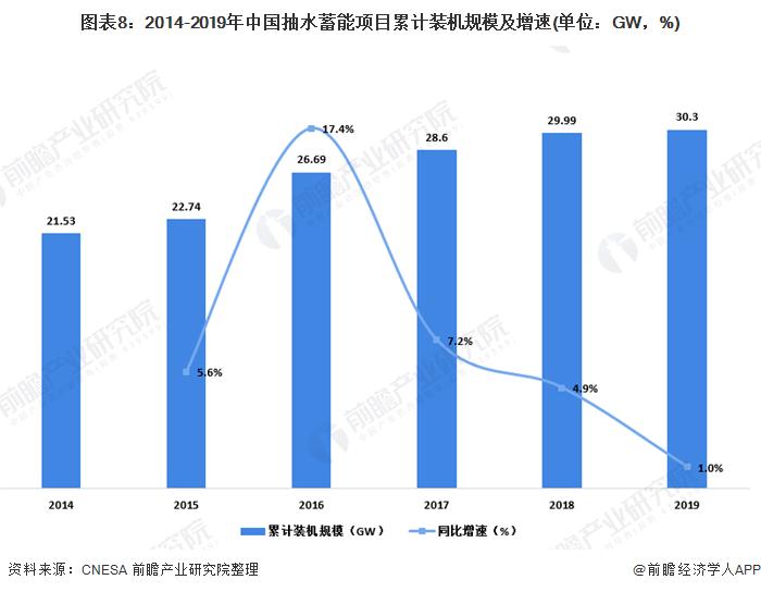 图表8:2014-2019年中国抽水蓄能项目累计装机规模及增速(单位:GW,%)