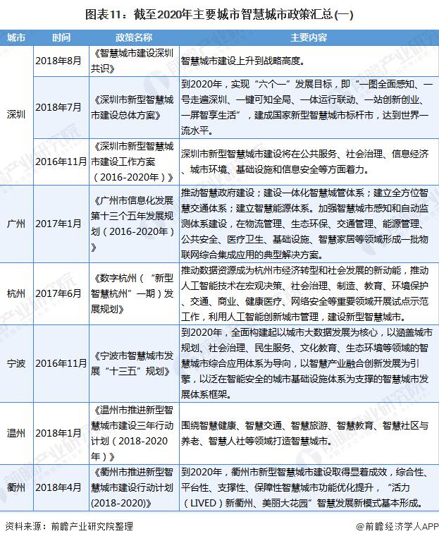圖表11:截至2020年主要城市智慧城市政策匯總(一)