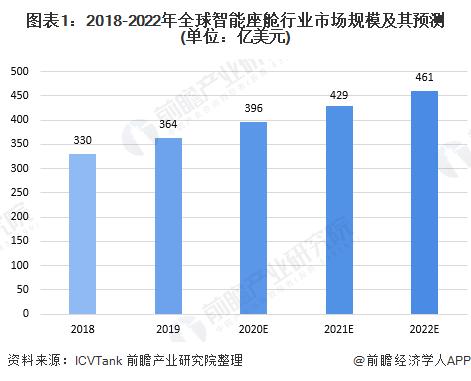 图表1:2018-2022年全球智能座舱行业市场规模及其预测(单位:亿美元)