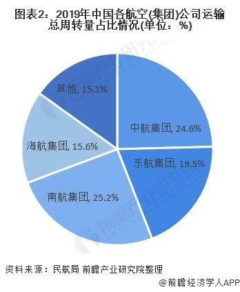 图表2:2019年中国各航空(集团)公司运输总周转量占比情况(单位:%)