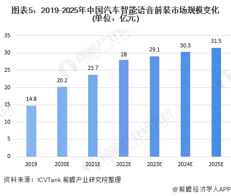 图表5:2019-2025年中国汽车智能语音前装市场规模变化(单位:亿元)