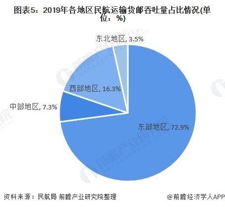 图表5:2019年各地区民航运输货邮吞吐量占比情况(单位:%)