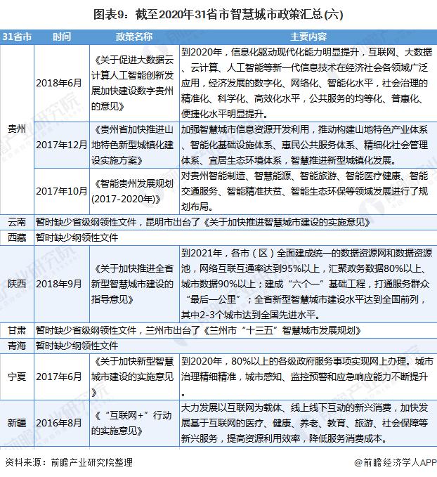 图表9:截至2020年31省市智慧城市政策汇总(六)