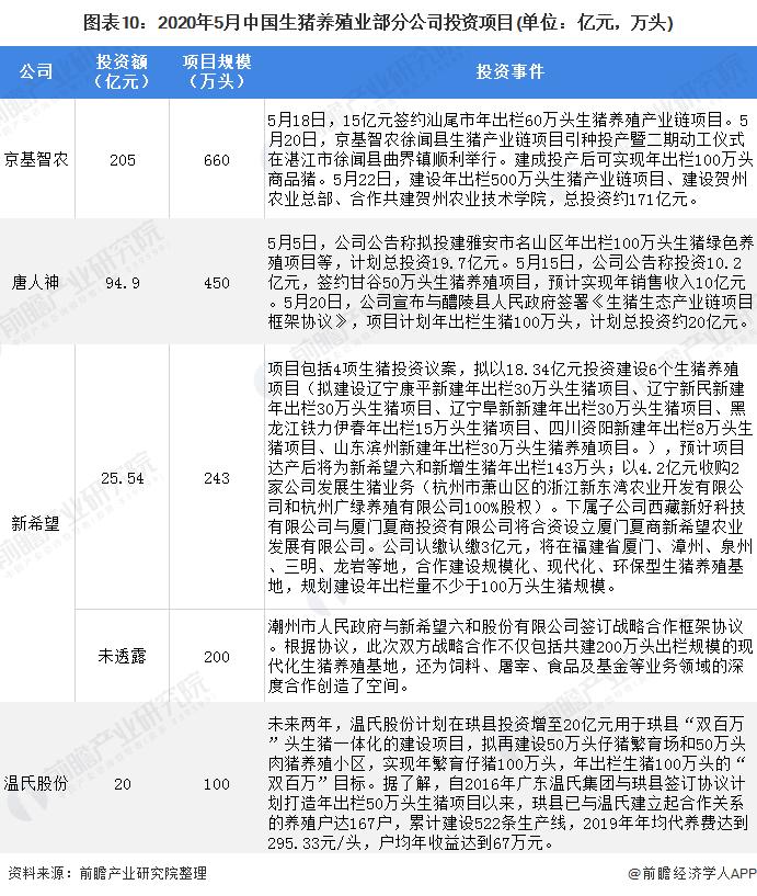 图表10:2020年5月中国生猪养殖业部分公司投资项目(单位:亿元,万头)