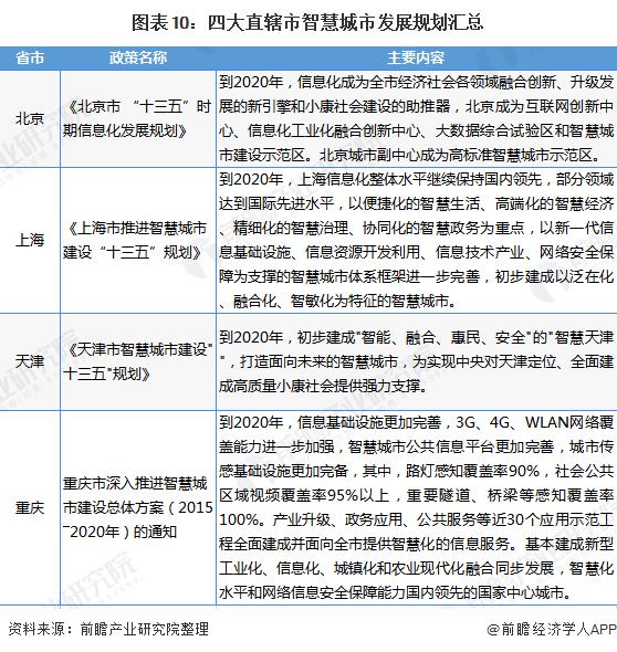 圖表10:四大直轄市智慧城市發展規劃匯總