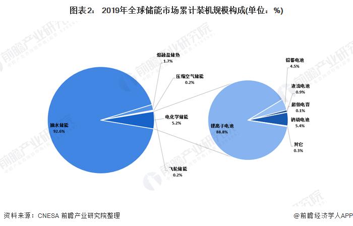 图表2: 2019年全球储能市场累计装机规模构成(单位:%)