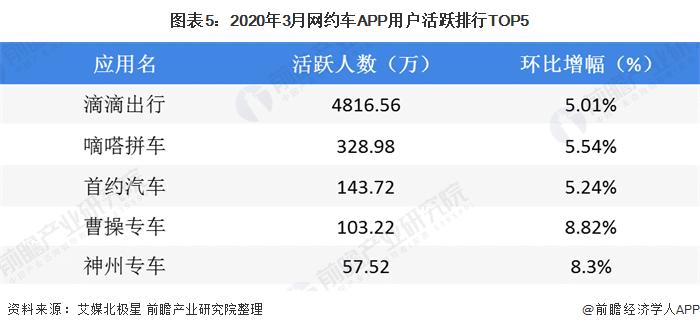 图表5:2020年3月网约车APP用户活跃排行TOP5