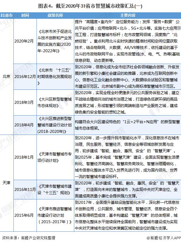 图表4:截至2020年31省市智慧城市政策汇总(一)