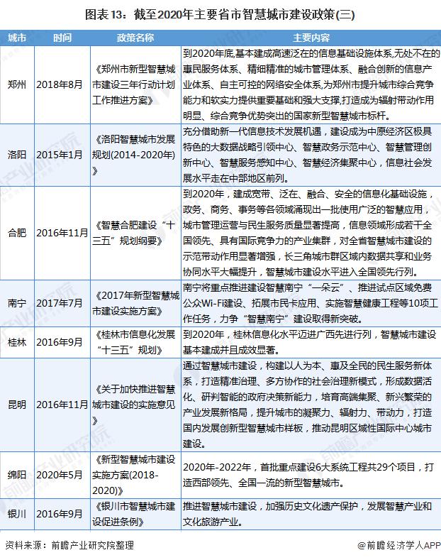 图表13:截至2020年主要省市智慧城市建设政策(三)