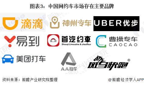 图表3:中国网约车市场存在主要品牌