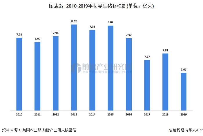 图表2:2010-2019年世界生猪存栏量(单位:亿头)