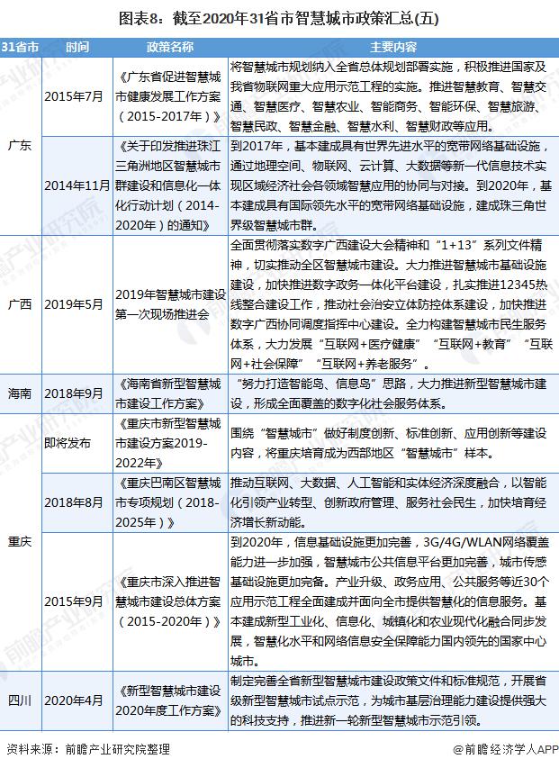 图表8:截至2020年31省市智慧城市政策汇总(五)