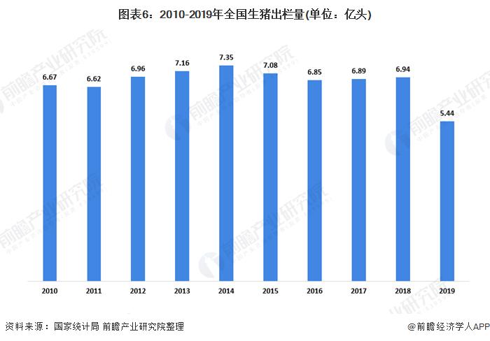 图表6:2010-2019年全国生猪出栏量(单位:亿头)