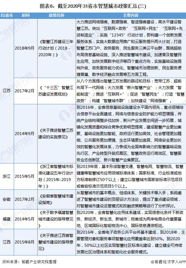 圖表6:截至2020年31省市智慧城市政策匯總(三)