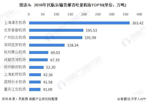 图表9:2019年民航运输货邮吞吐量机场TOP10(单位:万吨)