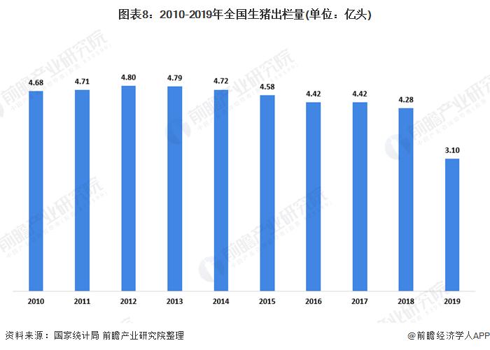 图表8:2010-2019年全国生猪出栏量(单位:亿头)