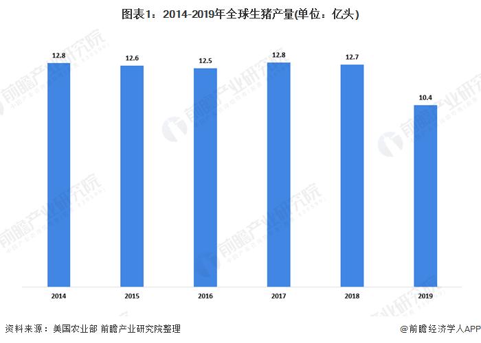 图表1:2014-2019年全球生猪产量(单位:亿头)
