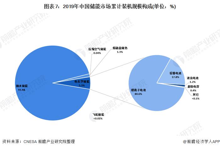 图表7:2019年中国储能市场累计装机规模构成(单位:%)